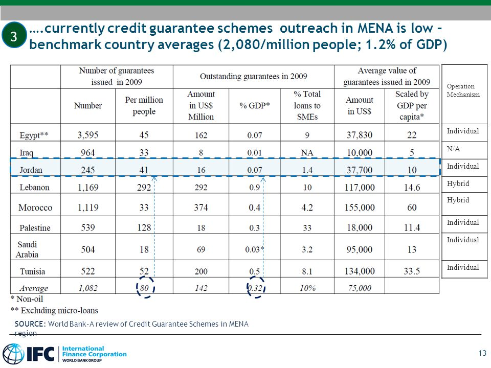 ….currently credit guarantee schemes outreach in MENA is low – benchmark country averages (2,080/million people; 1.2% of GDP)