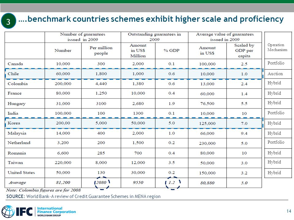 ….benchmark countries schemes exhibit higher scale and proficiency