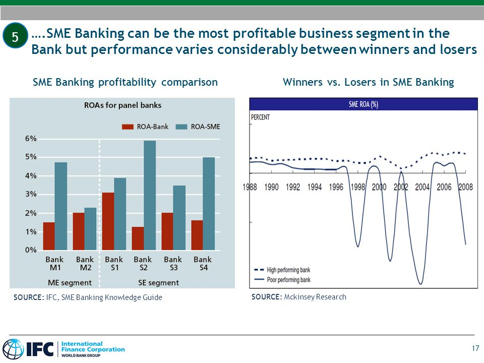 5 ….SME Banking can be the most profitable business segment in the Bank but performance varies considerably between winners and losers.