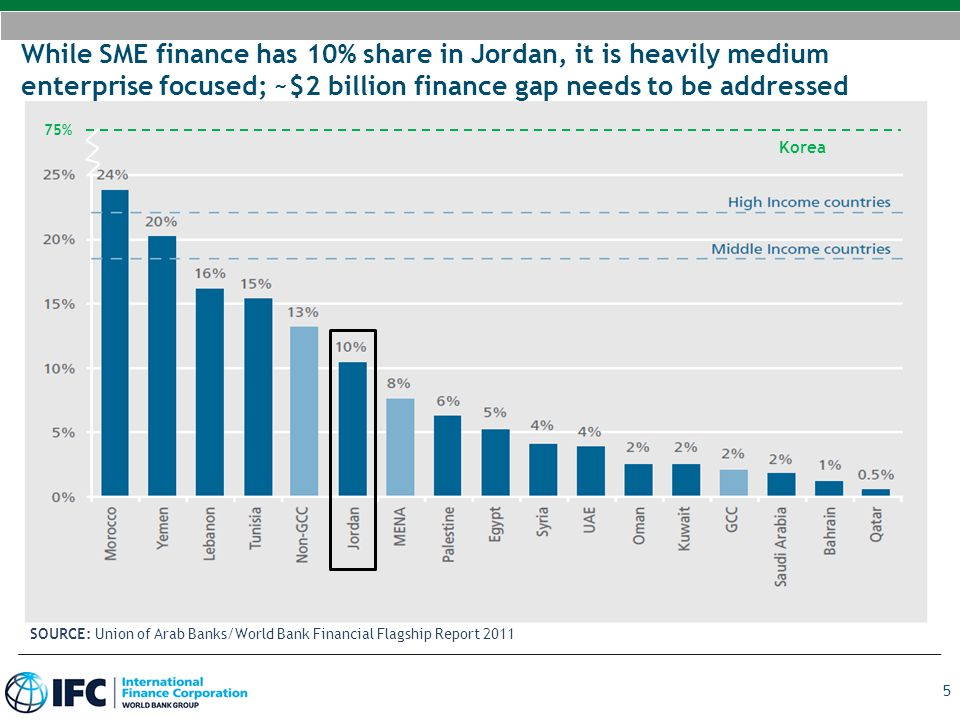 While SME finance has 10% share in Jordan, it is heavily medium enterprise focused; ~$2 billion finance gap needs to be addressed