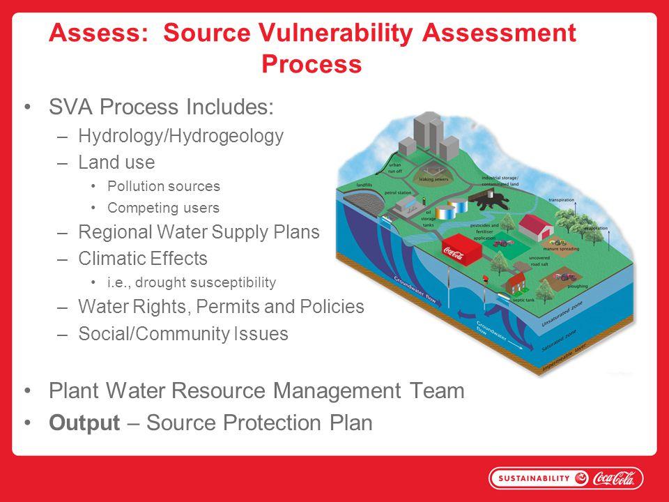 Assess: Source Vulnerability Assessment Process