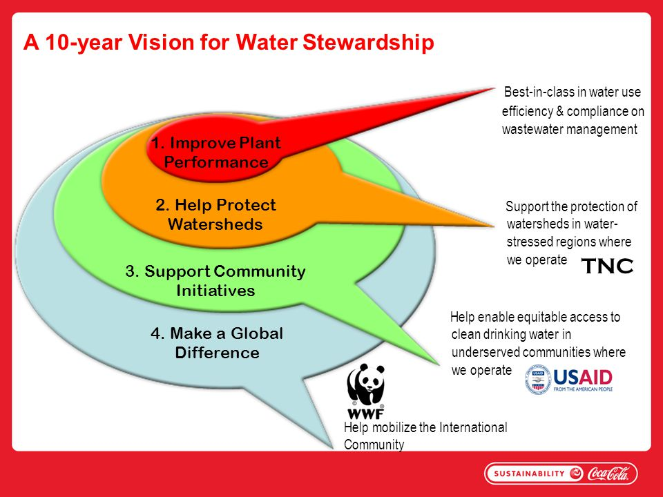 A 10-year Vision for Water Stewardship