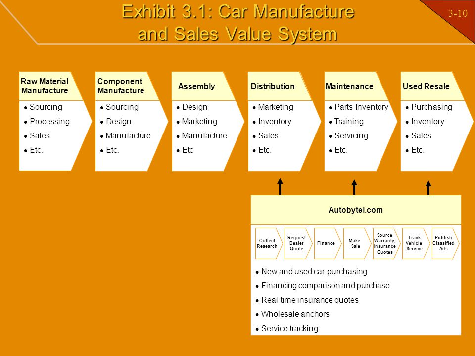 Exhibit 3.1: Car Manufacture and Sales Value System