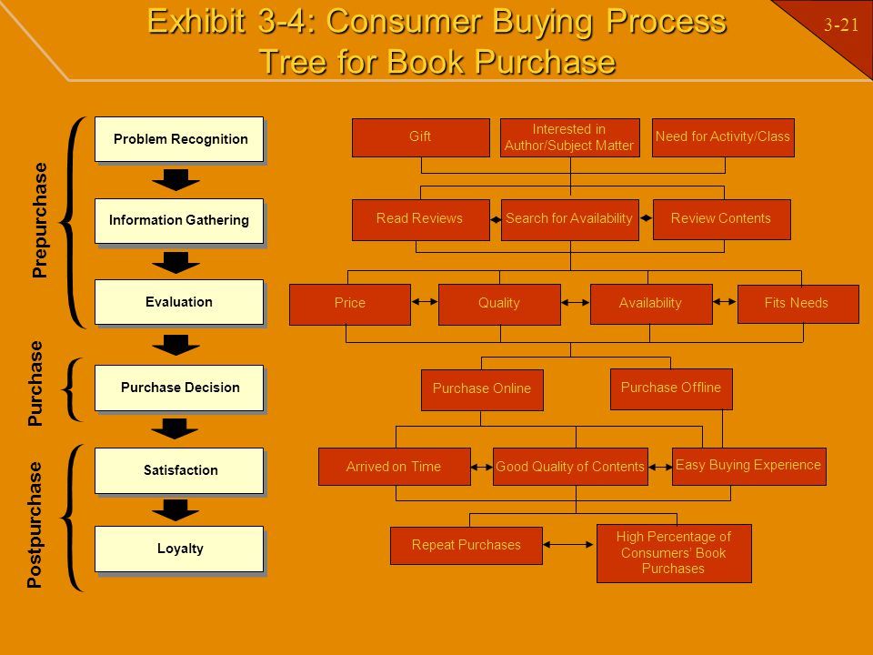 Exhibit 3-4: Consumer Buying Process Tree for Book Purchase