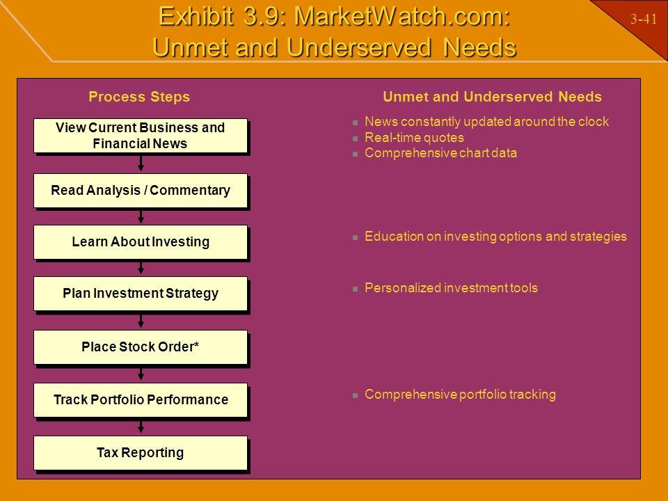 Exhibit 3.9: MarketWatch.com: Unmet and Underserved Needs