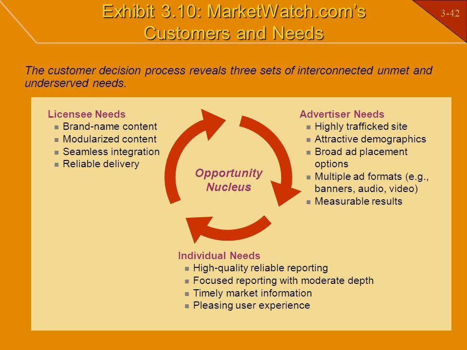 Exhibit 3.10: MarketWatch.com's Customers and Needs