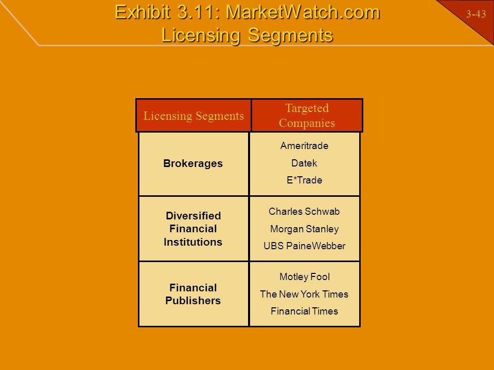 Exhibit 3.11: MarketWatch.com Licensing Segments