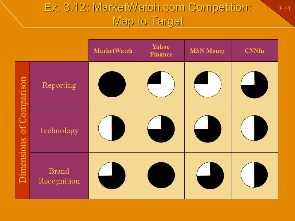 Ex. 3.12: MarketWatch.com Competition: Map to Target
