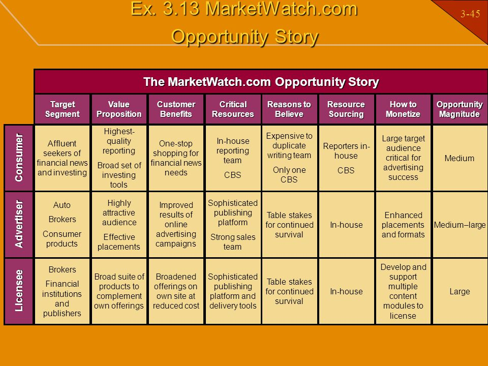 Ex. 3.13 MarketWatch.com Opportunity Story