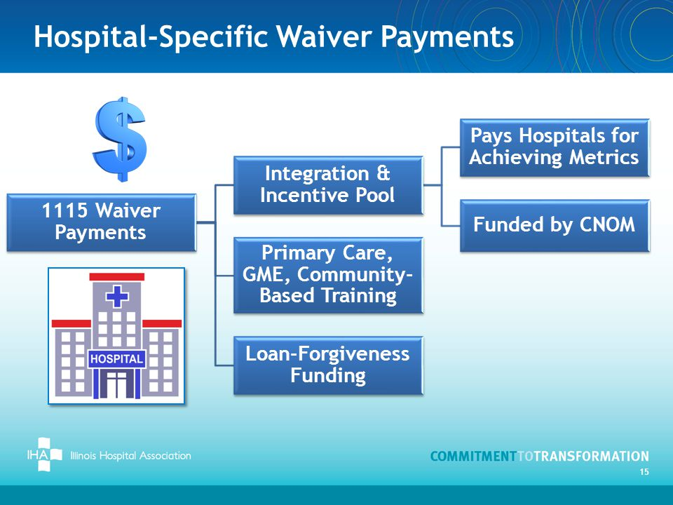 Hospital-Specific Waiver Payments