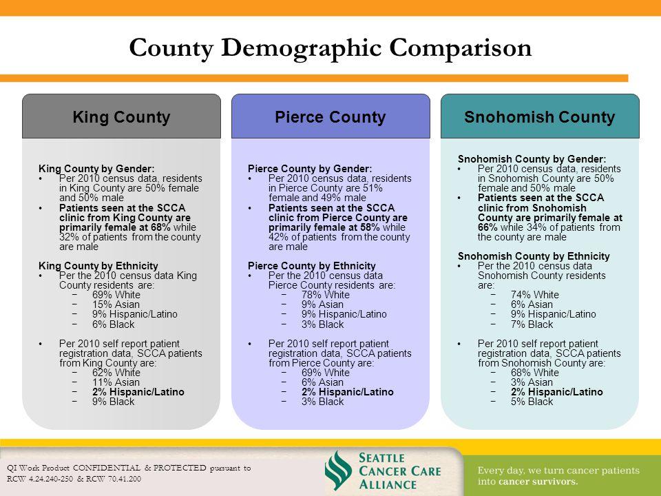 County Demographic Comparison