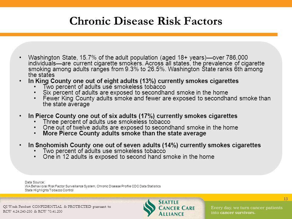 Chronic Disease Risk Factors