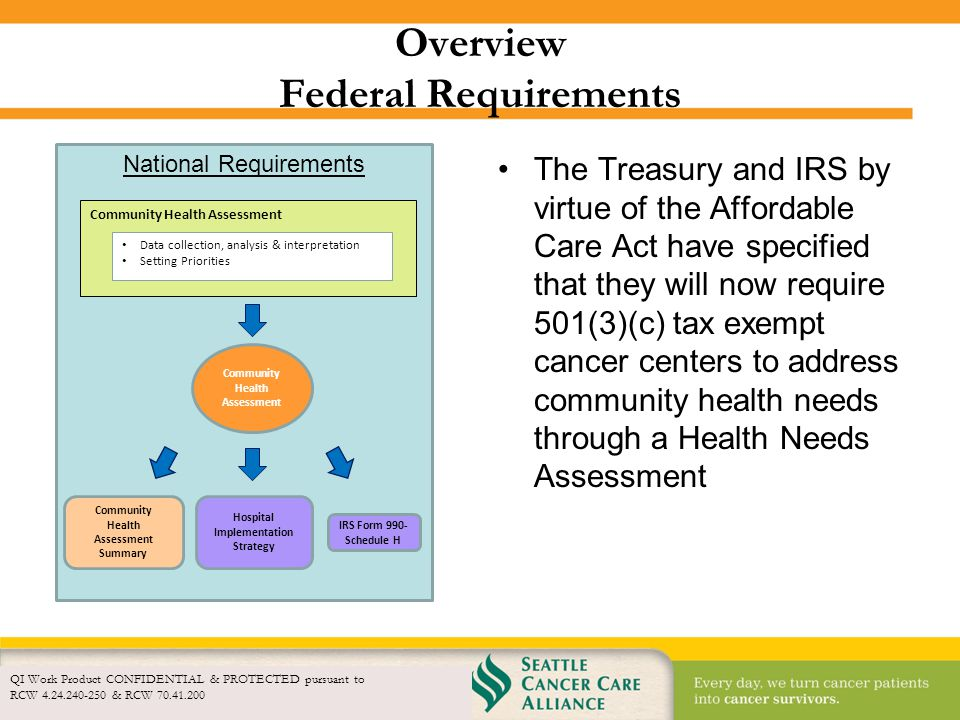 Overview Federal Requirements
