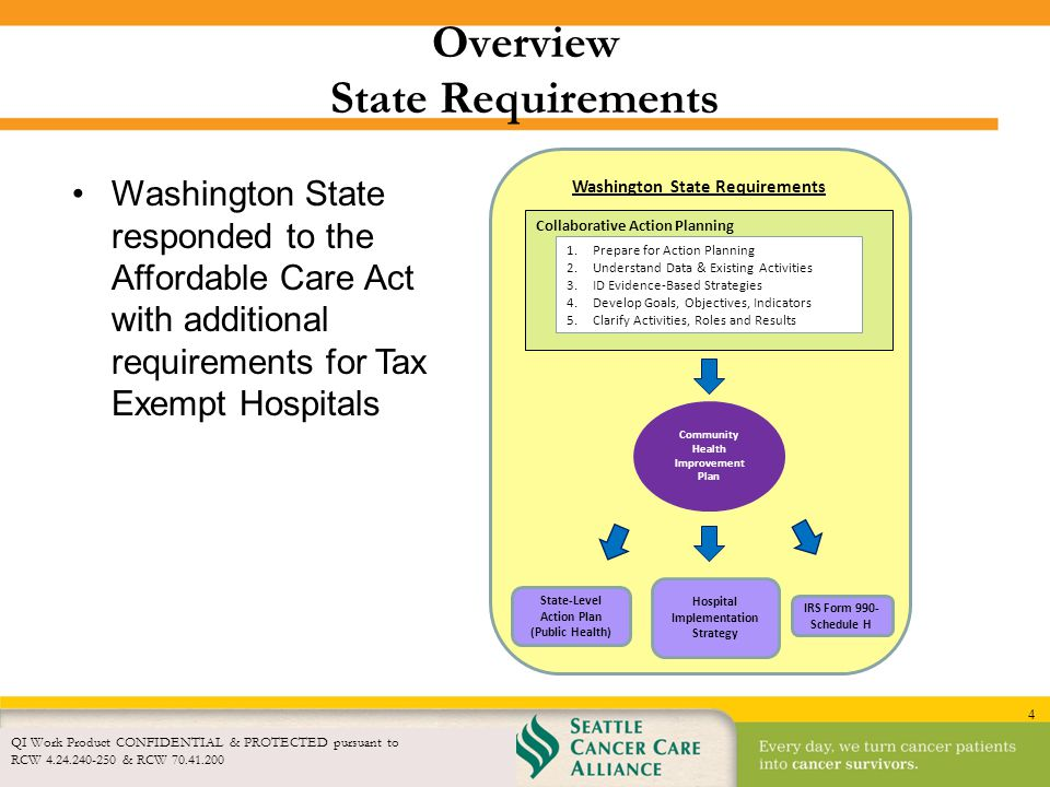 Overview State Requirements