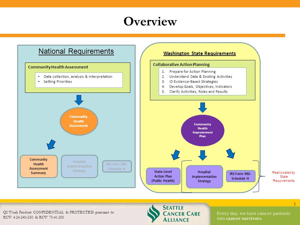 Overview National Requirements Washington State Requirements