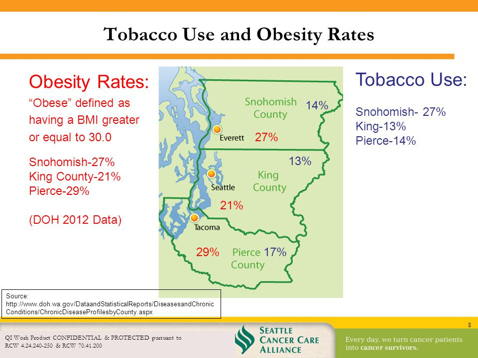 Tobacco Use and Obesity Rates