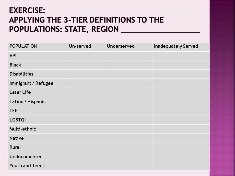 Exercise: Applying the 3-Tier definitions to the populations: State, REGION _________________