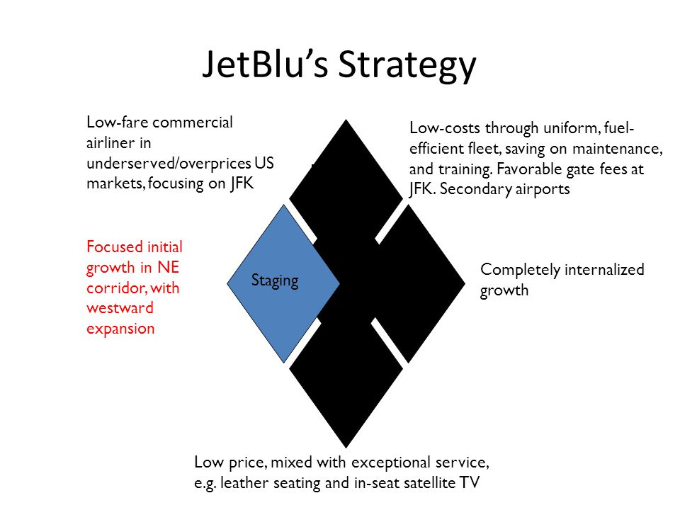 JetBlu's Strategy Low-fare commercial airliner in underserved/overprices US markets, focusing on JFK.