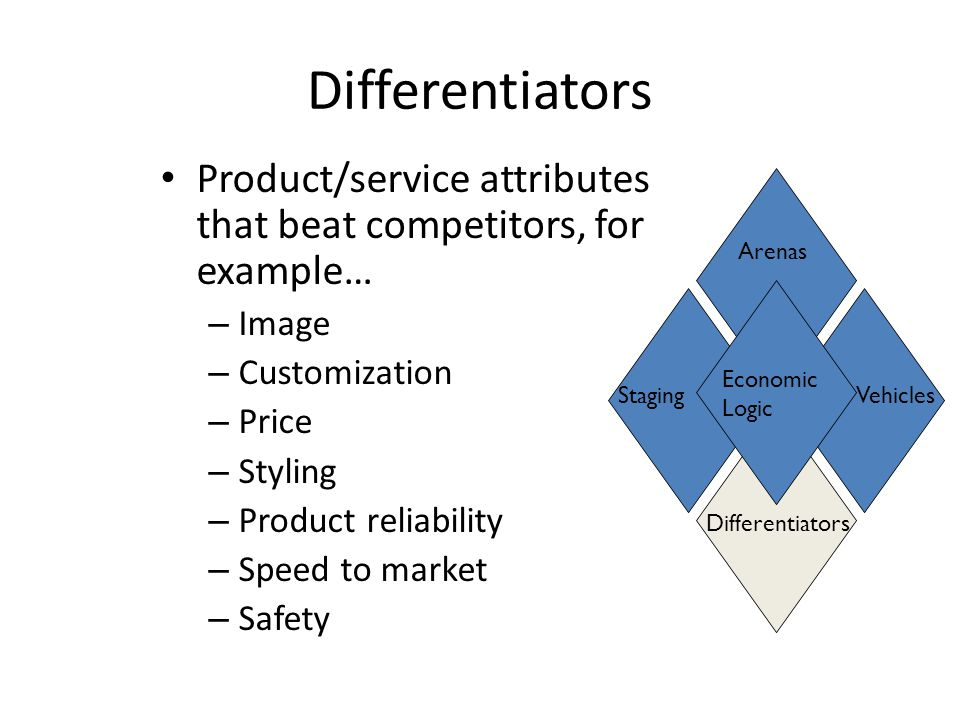 Differentiators Product/service attributes that beat competitors, for example… Image. Customization.