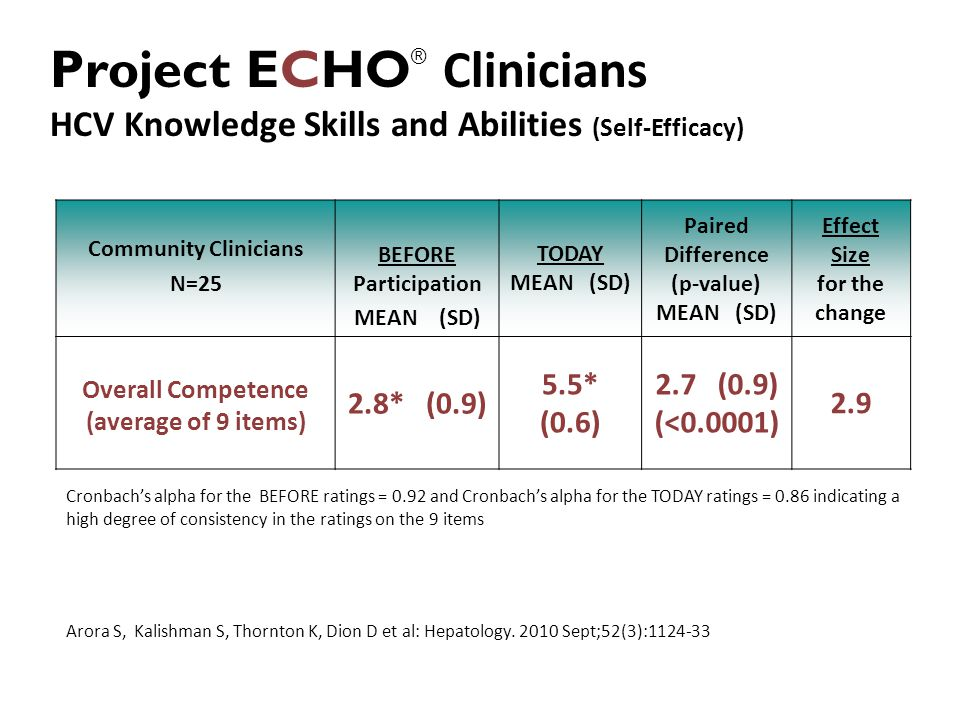 Project ECHO® Clinicians HCV Knowledge Skills and Abilities (Self-Efficacy)