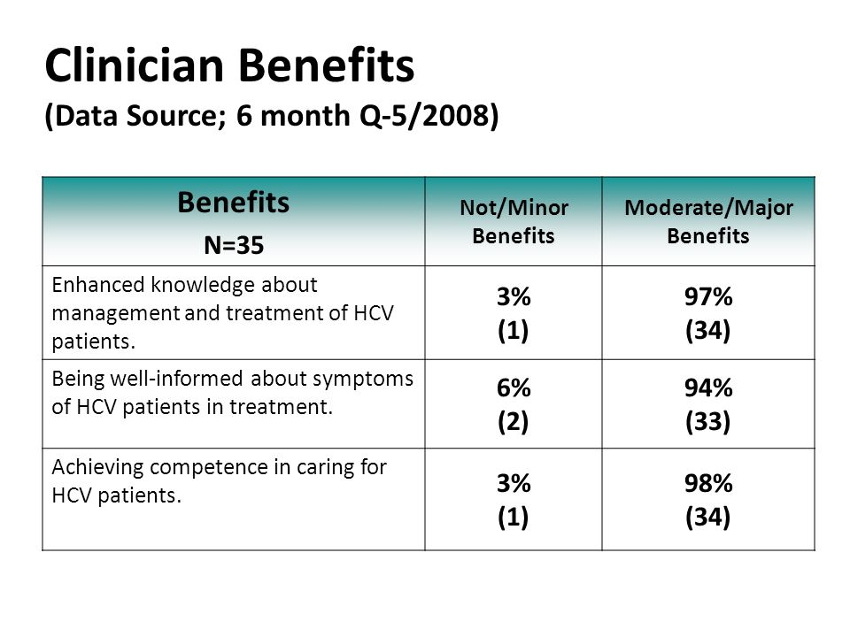 Clinician Benefits (Data Source; 6 month Q-5/2008)