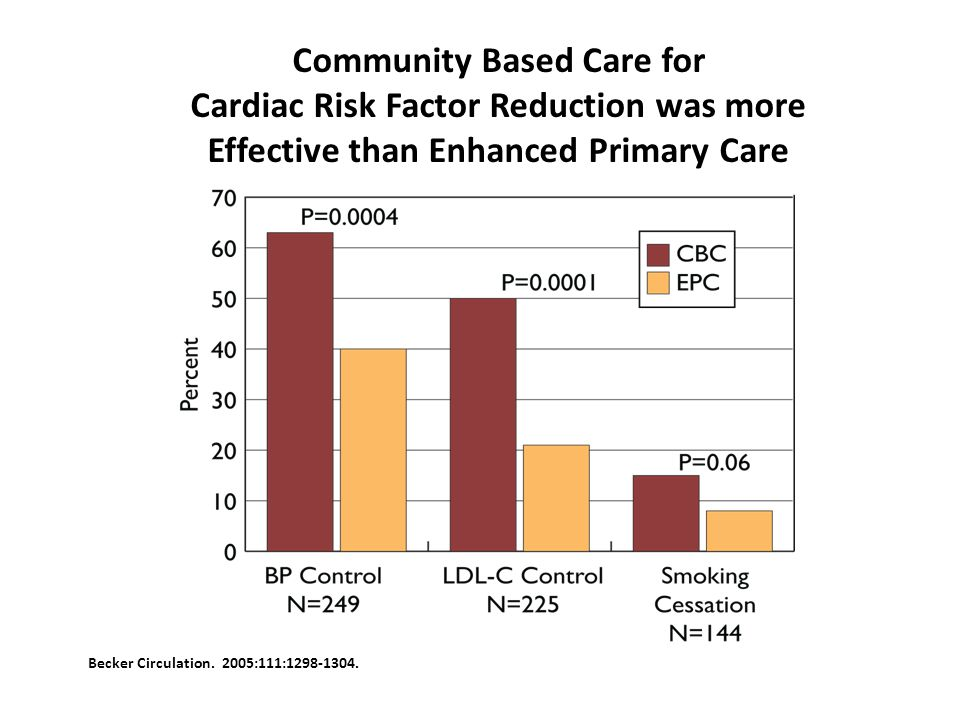 Community Based Care for Cardiac Risk Factor Reduction was more Effective than Enhanced Primary Care