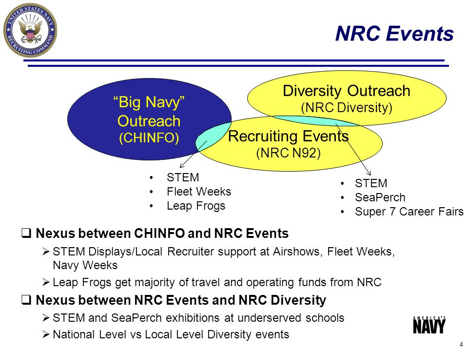 NRC Events Diversity Outreach Big Navy Outreach Recruiting Events