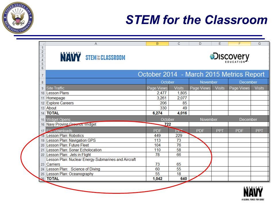 STEM for the Classroom