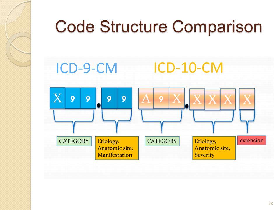 Code Structure Comparison