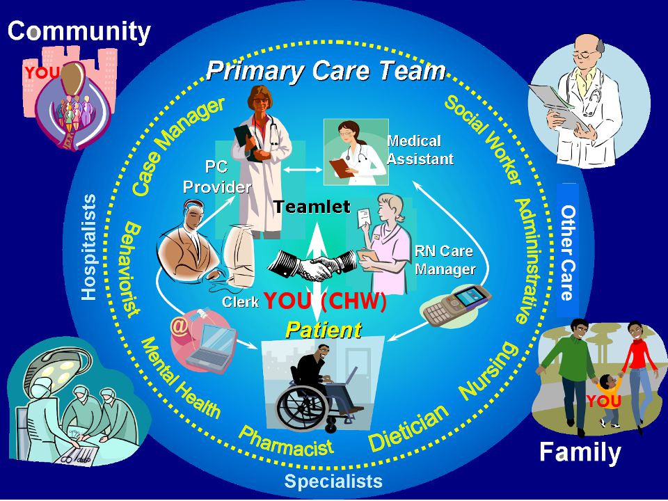 Along Comes Patient Centered Medical Home…