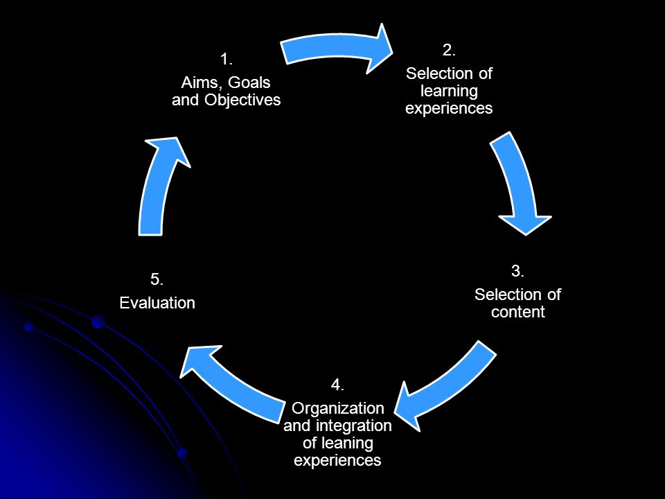 Selection of learning experiences