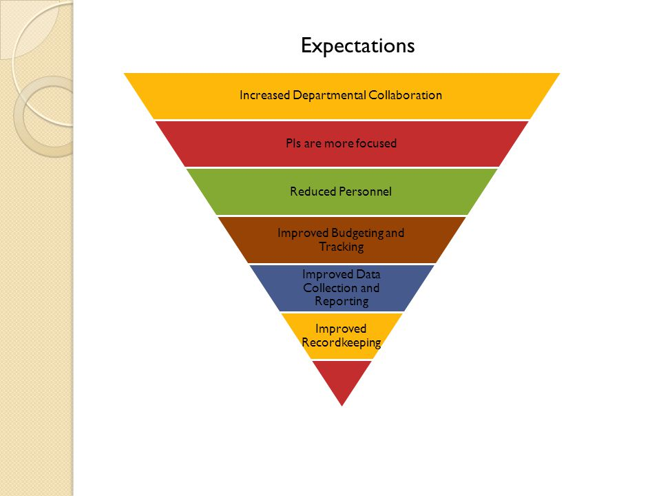 Expectations Increased Departmental Collaboration PIs are more focused