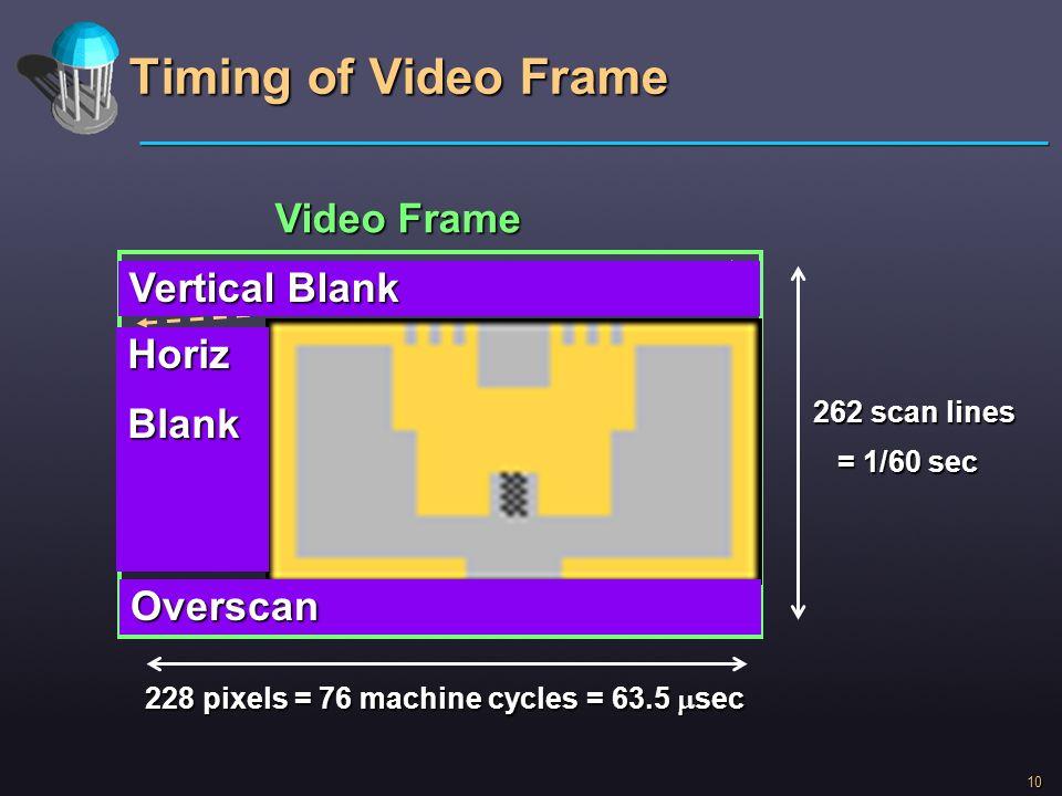 Timing of Video Frame Video Frame Vertical Blank Horiz Blank Overscan