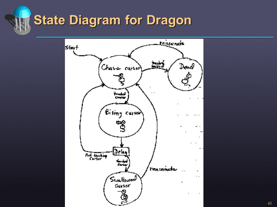 State Diagram for Dragon