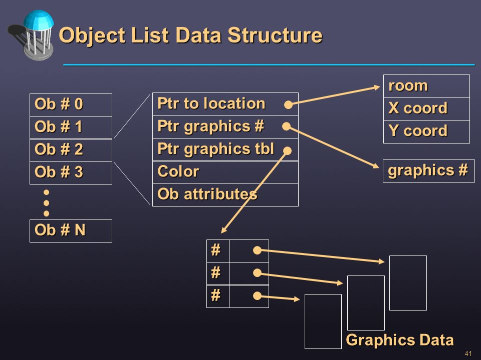 Object List Data Structure