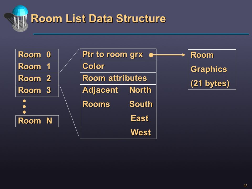 Room List Data Structure