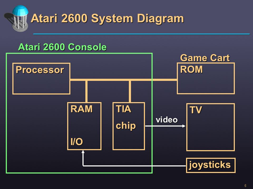 Atari 2600 System Diagram Atari 2600 Console Game Cart Processor ROM