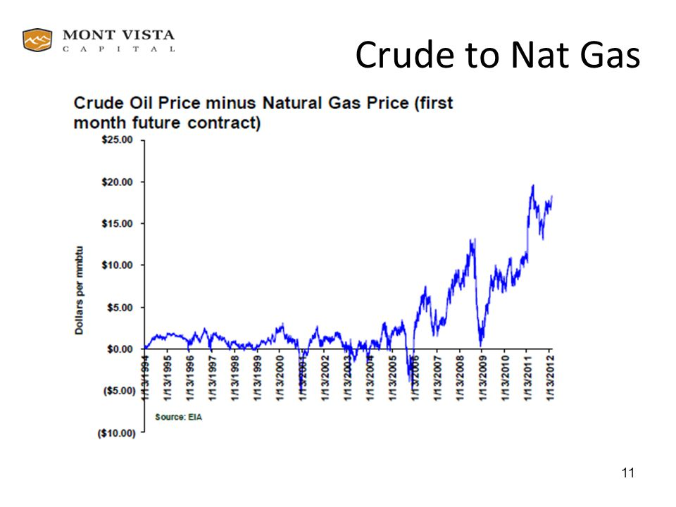 Crude to Nat Gas