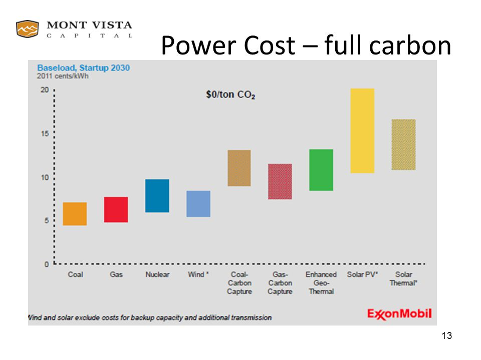 Power Cost – full carbon