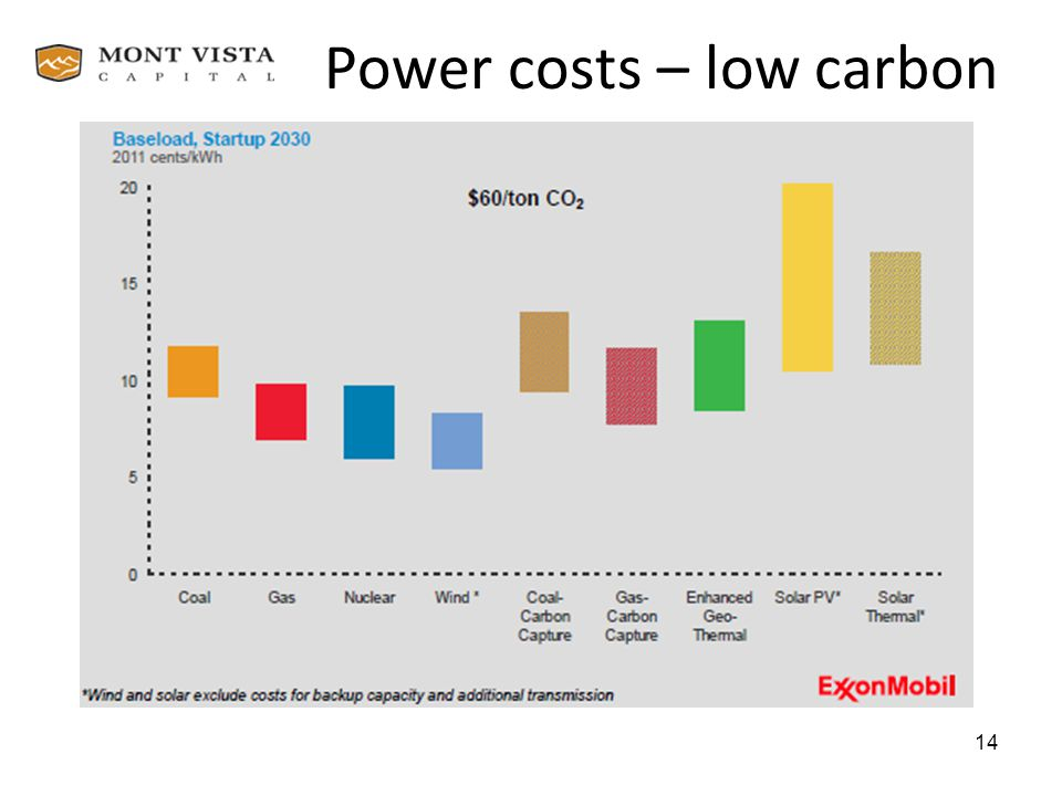Power costs – low carbon