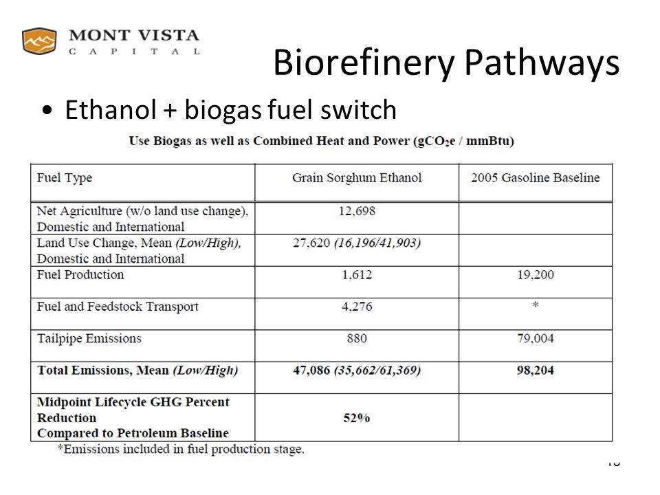 Biorefinery Pathways Ethanol + biogas fuel switch