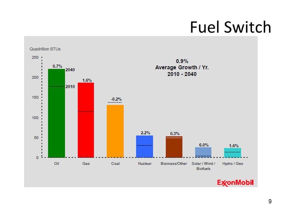 Fuel Switch
