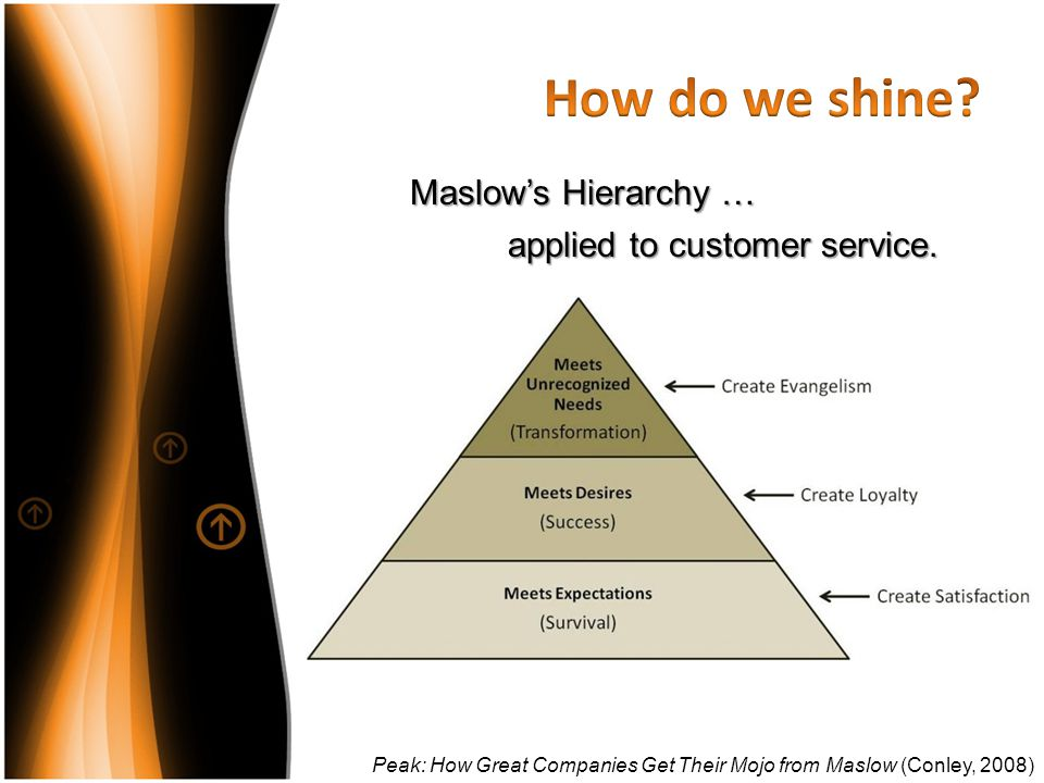 How do we shine Maslow's Hierarchy … applied to customer service.