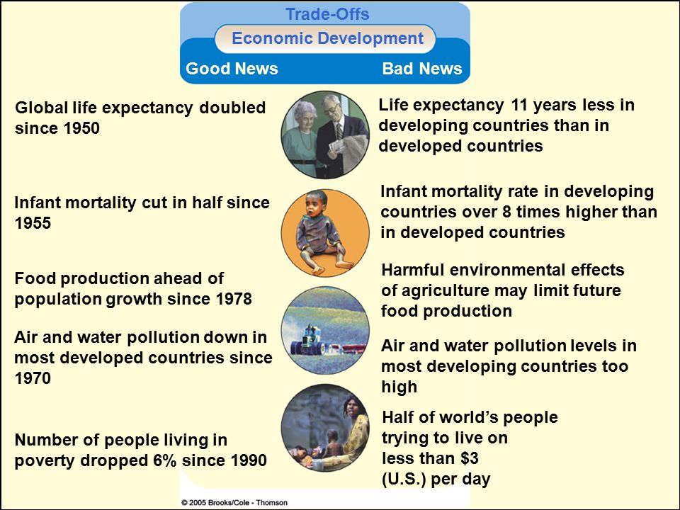 Trade-Offs Economic Development. Good News. Bad News. Global life expectancy doubled since