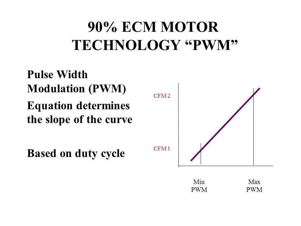 90% ECM MOTOR TECHNOLOGY PWM