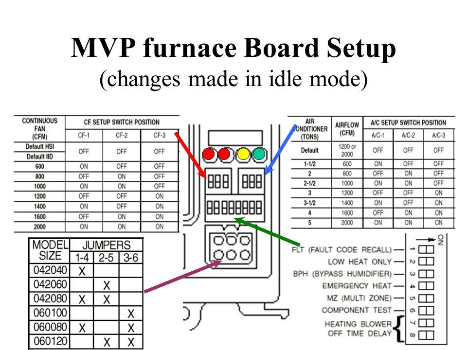 MVP furnace Board Setup (changes made in idle mode)