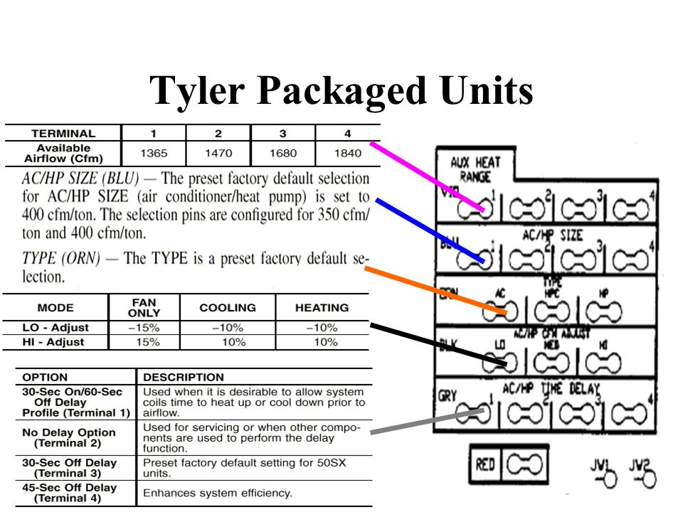 Tyler Packaged Units