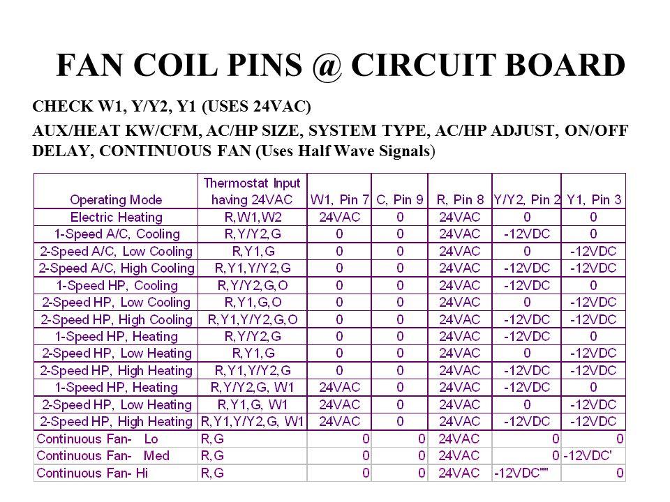 FAN COIL PINS @ CIRCUIT BOARD