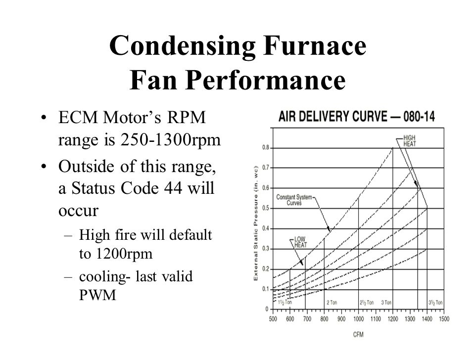 Condensing Furnace Fan Performance