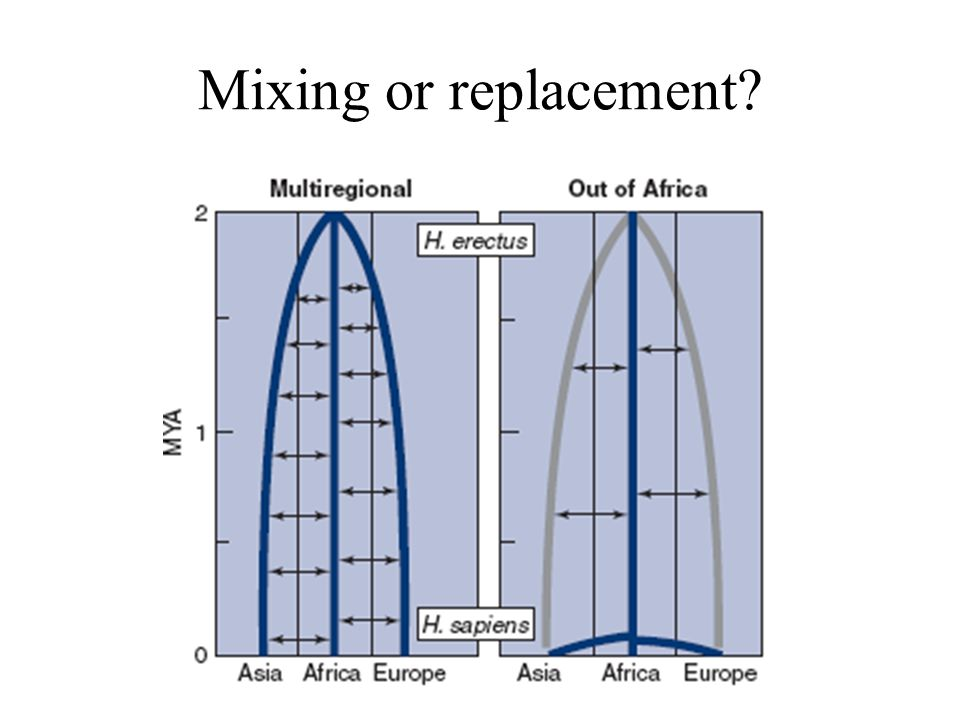 Mixing or replacement